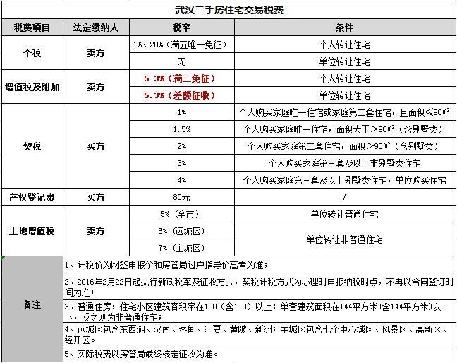 武漢二手房住宅交易稅費