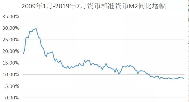 2009年1月-2019年7月货币和准货币M2同比增幅